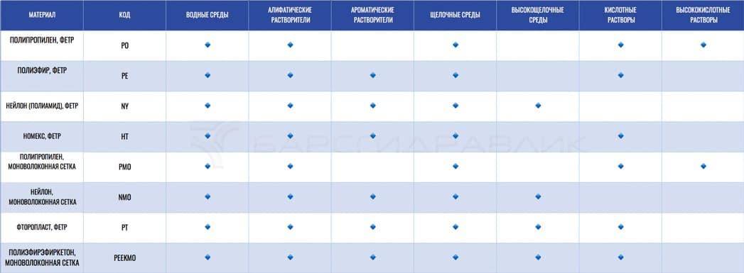 Данные по размерам фильтровальных мешков Eaton