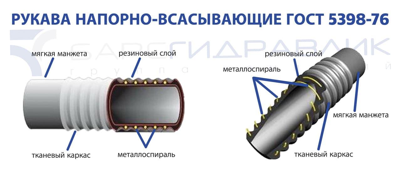 Цель такой конструкции обеспечить герметичность и прочность напорно-всасывающего рукава, а также сохранить максимальную гибкость резинового шланга.
