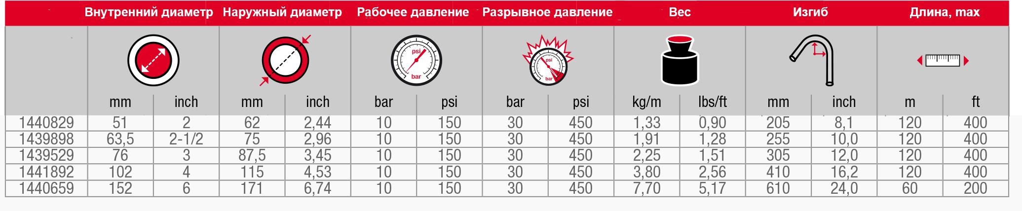 Масляный шланг Oil Minsk