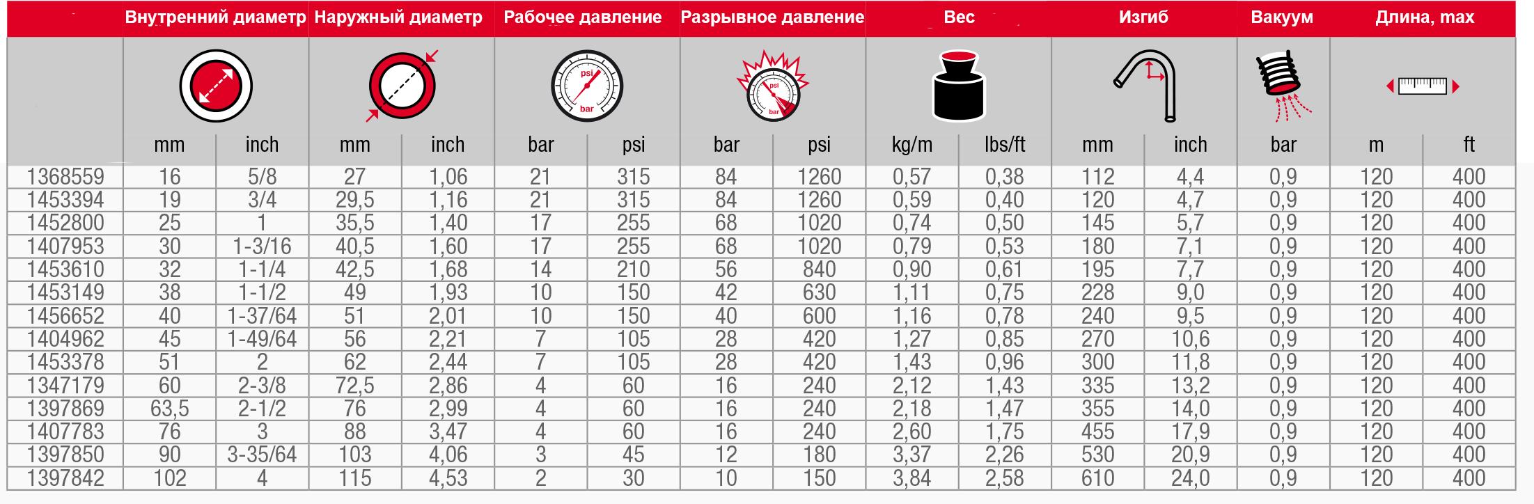 Масляный шланг Oil SAE/100/R4