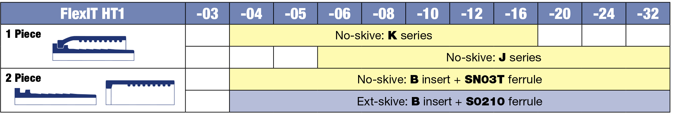 Таблица совместимости шлангов высокого давления Flex LT HT1 с фитингами INTERTRACO.