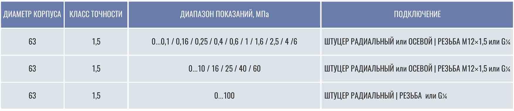 Манометры осевые и радиальные виброустойчивые купить в Санкт-Петербурге
