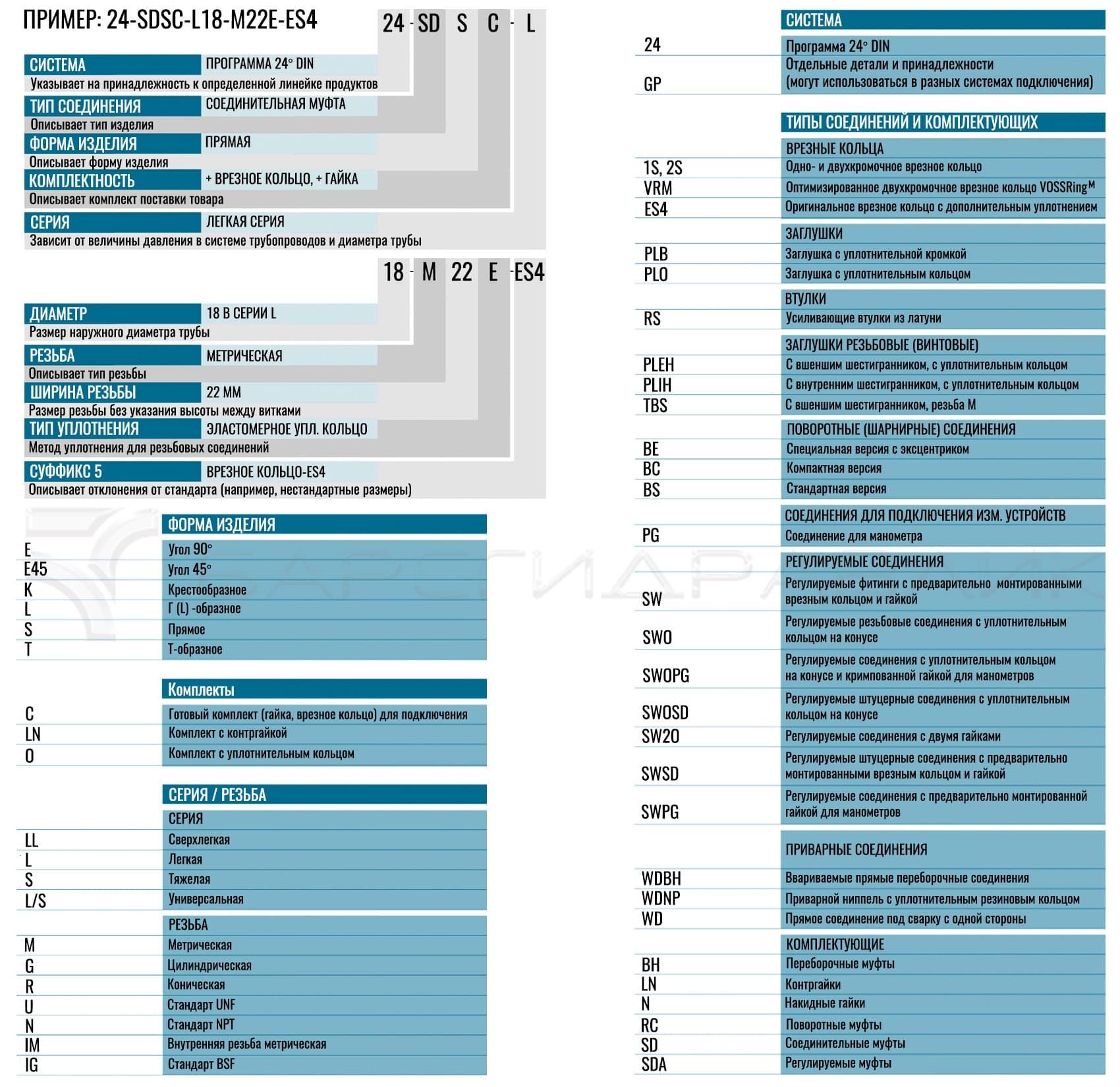 Расшифровка маркировки трубных соединений VOSS
